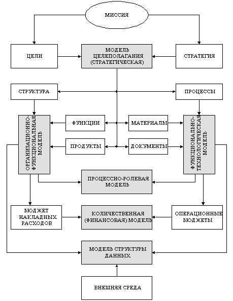 цели предприятия и набор